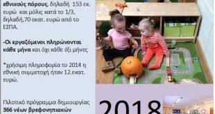 Παιδικοί σταθμοί 2017….2020